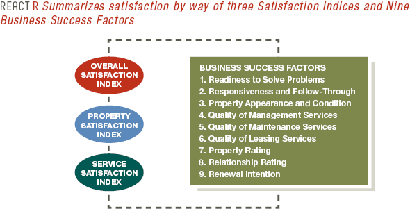Graph of React R Business Success Factors