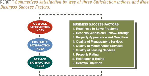 tenant satisfaction surveys company